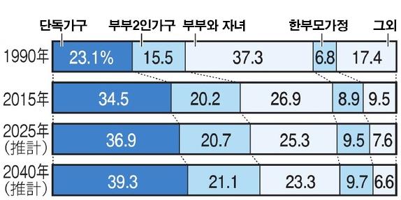 일본 가구수 변화 2040년 일본의 고령가구 40%, 미혼 및 독거노인 급증