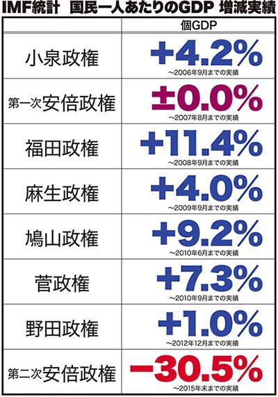 일본 GDP 연수입 186만엔, 격차사회 일본의 빈곤층 하층계급의 실태