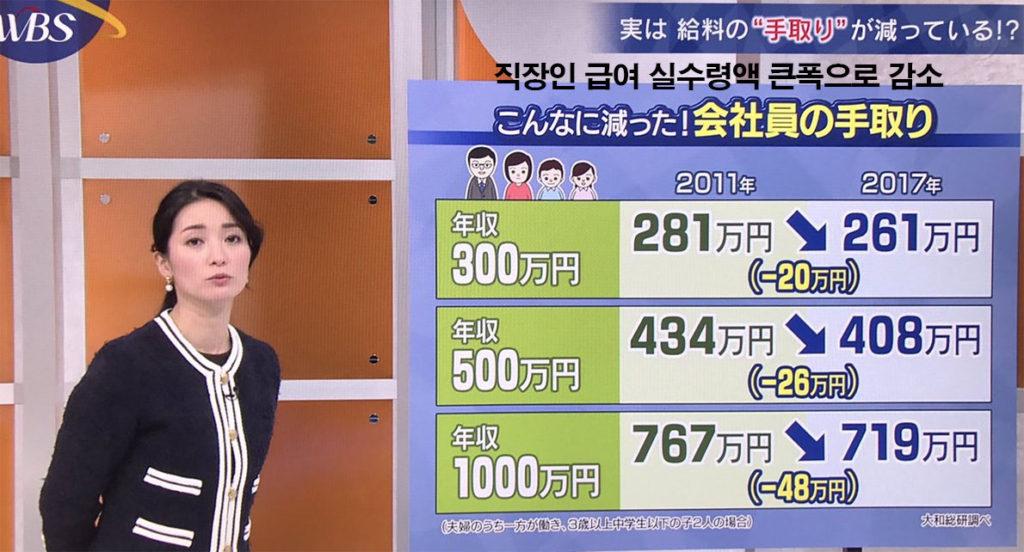 직장인 급여 실수령액 1024x552 연수입 186만엔, 격차사회 일본의 빈곤층 하층계급의 실태