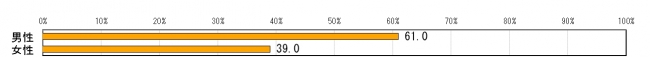편향보도1 일본방송의 편향보도가 증가하고 있다 67.8%