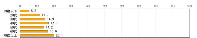 편향보도2 일본방송의 편향보도가 증가하고 있다 67.8%