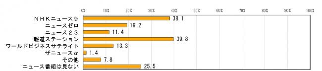 편향보도3 일본방송의 편향보도가 증가하고 있다 67.8%