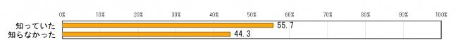 편향보도4 일본방송의 편향보도가 증가하고 있다 67.8%
