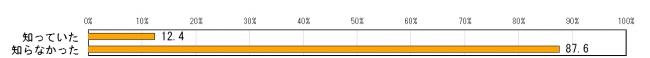 편향보도5 일본방송의 편향보도가 증가하고 있다 67.8%