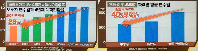 학력별 연수입 연수입 186만엔, 격차사회 일본의 빈곤층 하층계급의 실태