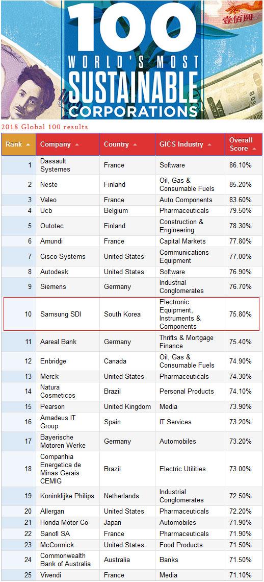 Global 100 Most Sustainable Corporations 글로벌 지속가능 경영 100대 기업 발표! 삼성SDI 10위에