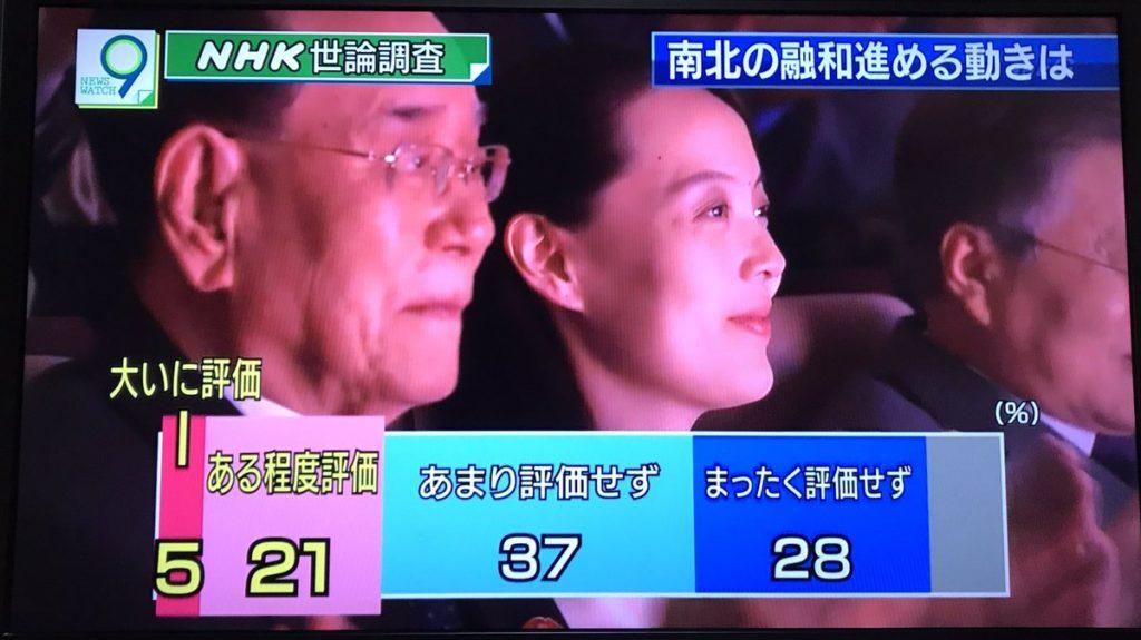 남북대화 일본반응 1024x575 NHK 아베내각 지지율 46%, 평창올림픽 남북화해모드 65%가 부정적
