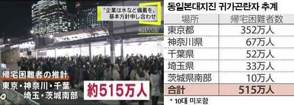 도쿄 대지진 귀가곤란자 도쿄 수도직하지진 대비 주민훈련! 500만명이상 귀가곤란