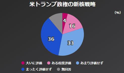 미국 핵전략 NHK 아베내각 지지율 46%, 평창올림픽 남북화해모드 65%가 부정적