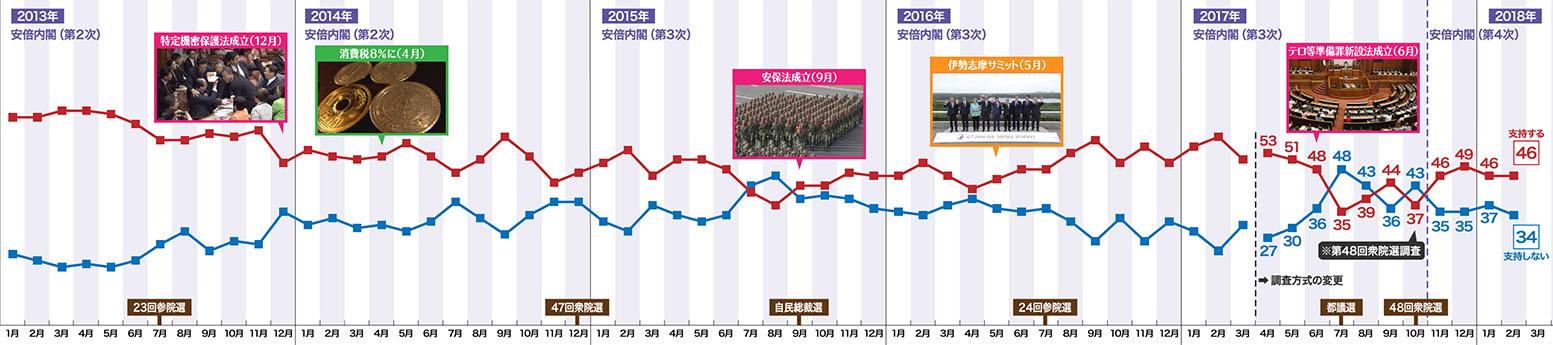 아베 지지율 NHK 아베내각 지지율 46%, 평창올림픽 남북화해모드 65%가 부정적