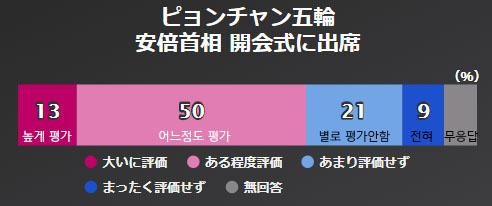 아베 평창올림픽 NHK 아베내각 지지율 46%, 평창올림픽 남북화해모드 65%가 부정적