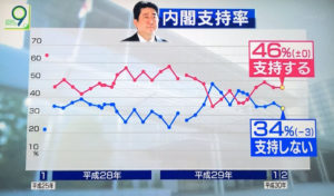 일본 아베 지지율 300x176 NHK 아베내각 지지율 46%, 평창올림픽 남북화해모드 65%가 부정적
