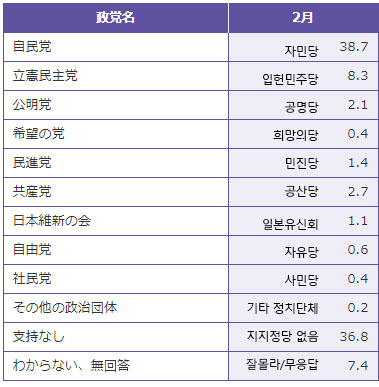 일본 정당지지율 NHK 아베내각 지지율 46%, 평창올림픽 남북화해모드 65%가 부정적