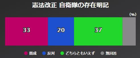 헌법개정 자위대 NHK 아베내각 지지율 46%, 평창올림픽 남북화해모드 65%가 부정적