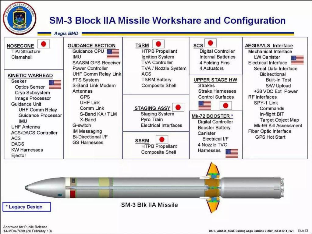 SM 3 Block IIA 1024x768 미일 공동개발 SM3신형 미사일 요격실험 실패