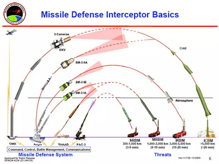 missile defense 미일 공동개발 SM3신형 미사일 요격실험 실패