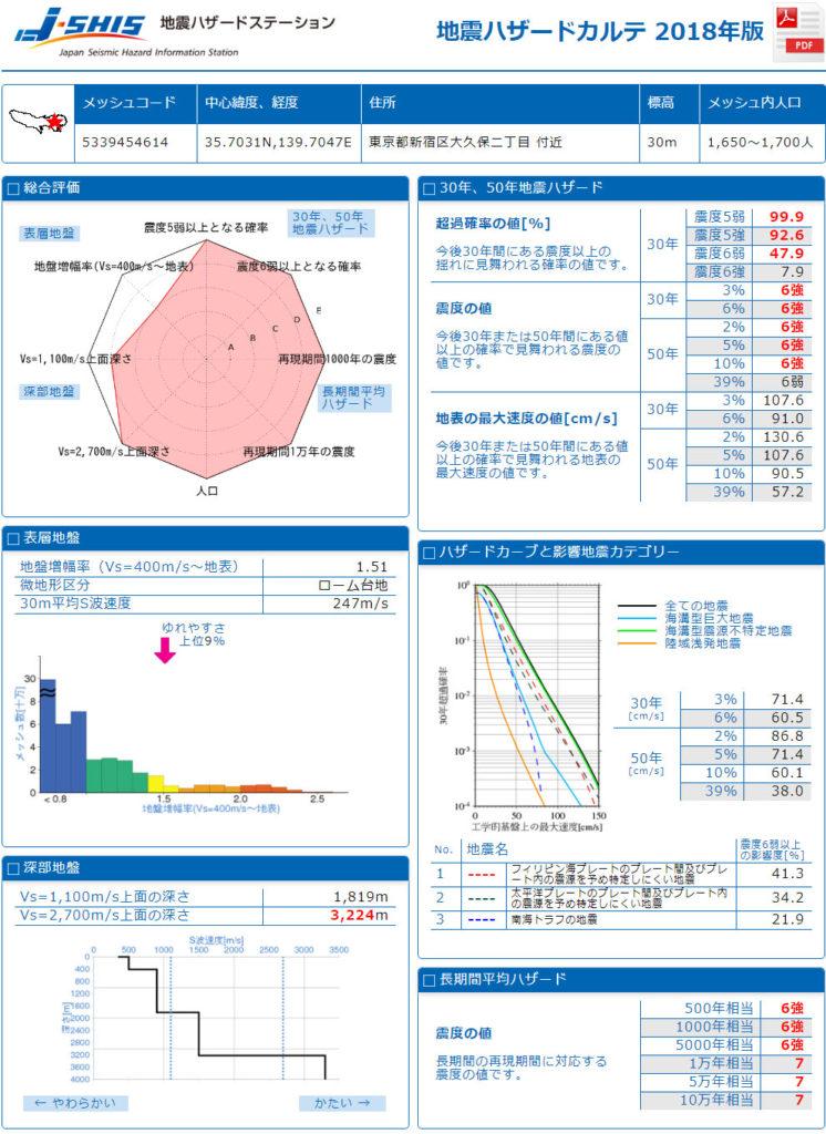 도쿄 지진위험성 746x1024 일본정부, 30년 이내 강진 발생! 지진예측지도 2018년판 발표