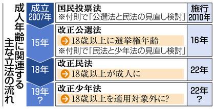 성인연령 투표권에 이어 성인연령 18세로 일본 민법 개정