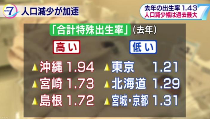 일본 출생율 순위 2017년 일본 출산율 1.43명, 인구감소폭 역대 최대