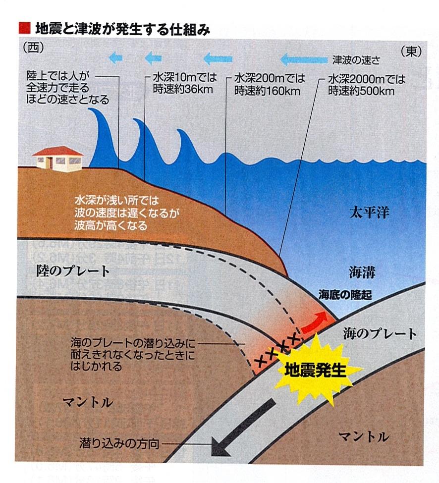 지진과 츠나미 발생원리 일본 대지진의 전조? 치바현 해저에서 슬로우슬립 관측