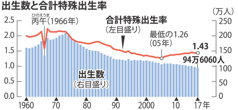 출생율 2017년 일본 출산율 1.43명, 인구감소폭 역대 최대