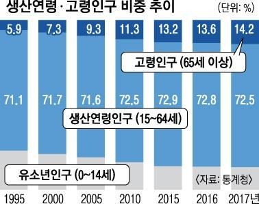 고령인구 일본 도쿄 노인인구 23%로 역대 최다! 75세 이상 고령자 더 많아