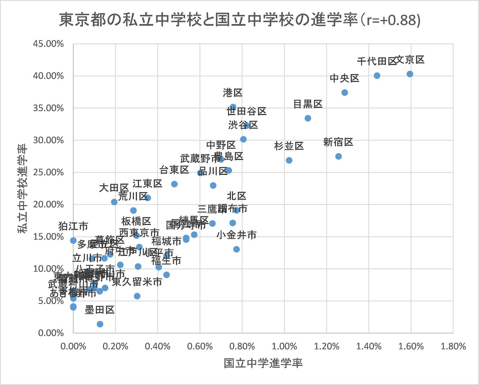 도쿄 진학률 학교 성적은 지역 및 가정환경, 부모 교육수준에 비례