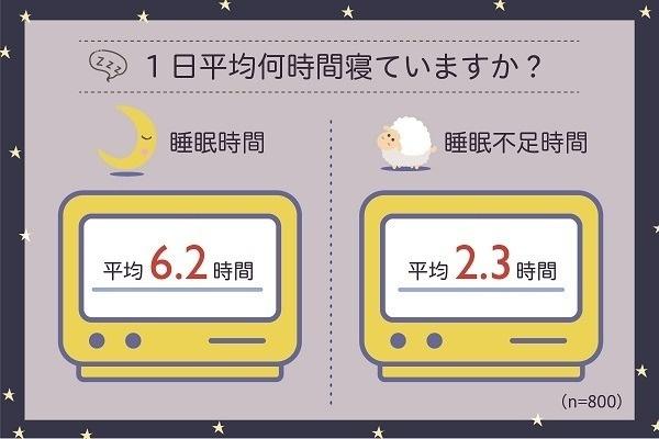 수면시간 일본인 40대의 절반이 수면시간 6시간 미만