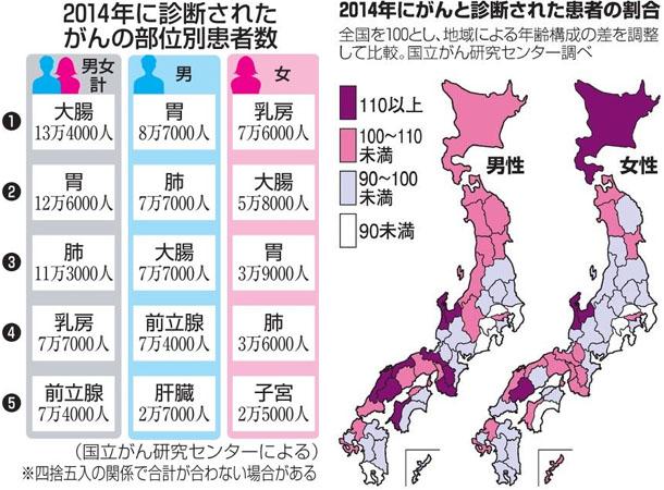 암환자수 일본 암환자 역대 최다 86만명! 대장암, 위암, 폐암 순