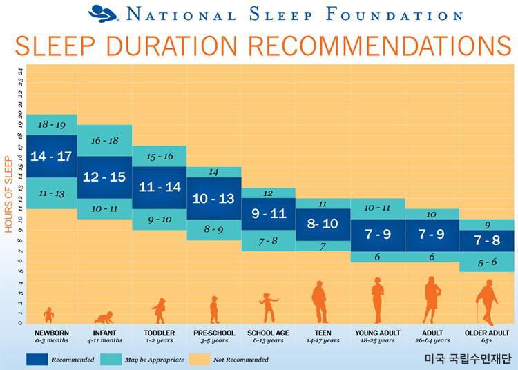 연령별 추천 수면시간 일본인 40대의 절반이 수면시간 6시간 미만
