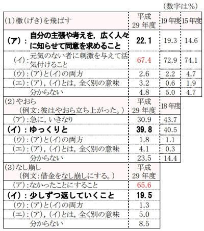 일본어 관용구 일본문화청 조사! 일본인 80%가 잘모르는 일본어 표현