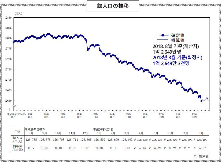 일본인구 초고령사회 일본인구는? 65세 이상 노인인구 28% 돌파
