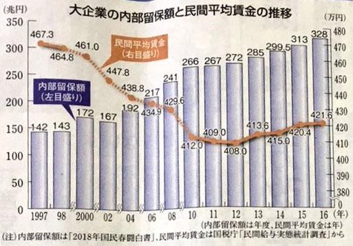 일본평균연봉 일본 직장인의 2017년 평균연봉은? 여성임금 최고액 경신