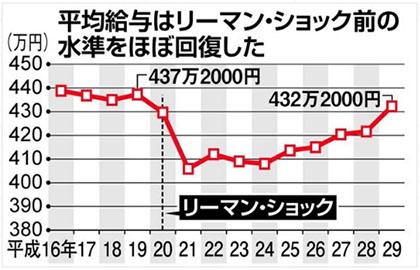 일본 연봉 일본 직장인의 2017년 평균연봉은? 여성임금 최고액 경신