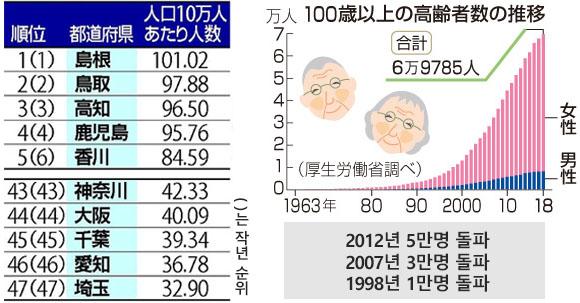 100세 고령인구 일본 100세 이상 노인의 88%는 여성! 최고령자는 115세