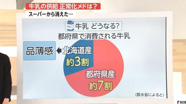 milk1 일본 홋카이도 지진으로 도쿄 수도권 우유 품절사태