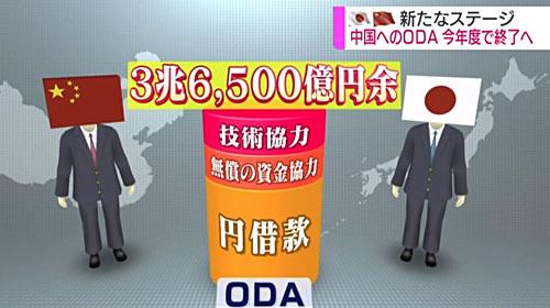 엔차관 일본의 대중국 ODA(정부개발원조) 40년만에 중단