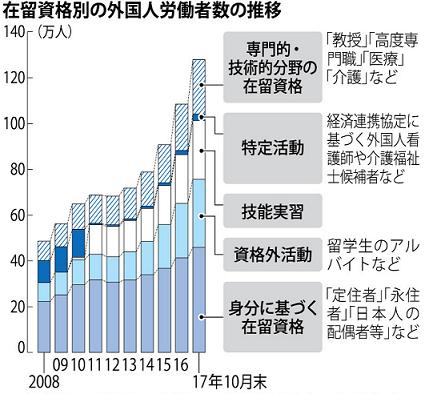 외노자 숫자 일본 인력부족 심각화! 외국인노동자 영주권 부여