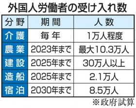 일본 외국인노동자 일본 인력부족 심각화! 외국인노동자 영주권 부여