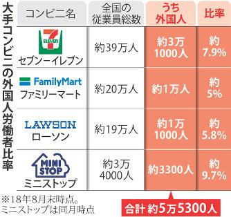 편의점 외국인노동자 일본 인력부족 심각화! 외국인노동자 영주권 부여