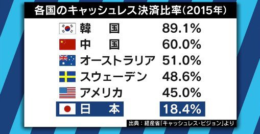 cashless pay 일본 소비세 인상과 포인트 적립제도! 캐시리스 결제 확대