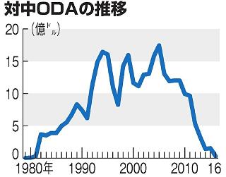 oda 일본의 대중국 ODA(정부개발원조) 40년만에 중단