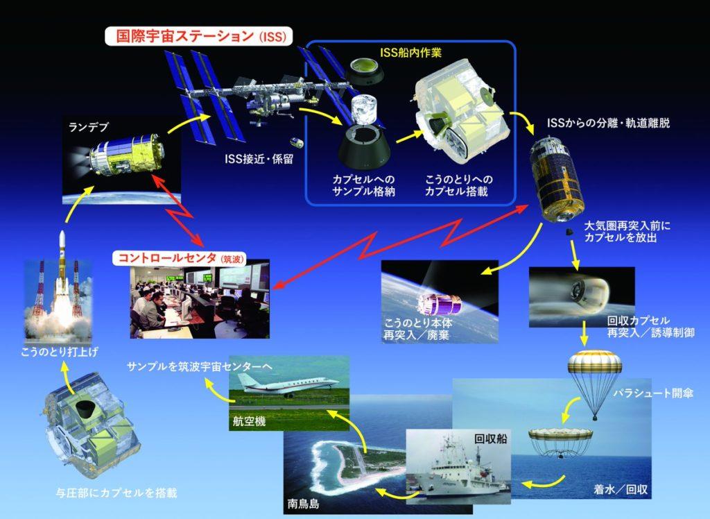 우주선 소형캡슐 운용 1024x748 ISS 회수캡슐 탑재한 일본 우주보급선 지구 귀환에 주목