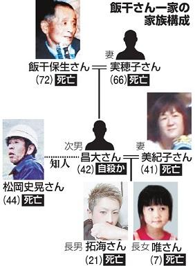 일가족살해 희생자 일본 미야자키현 농가 일가족 5명 포함 6명 살해사건