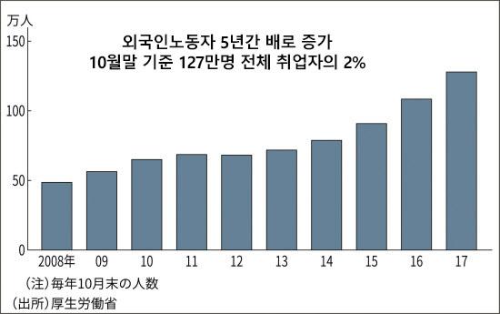 일본 외노자 수 일본 외국인노동자 수용 확대! 5년간 최대 34만명