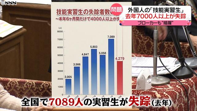 잠적 외노자 일본 외국인노동자 수용 확대! 5년간 최대 34만명
