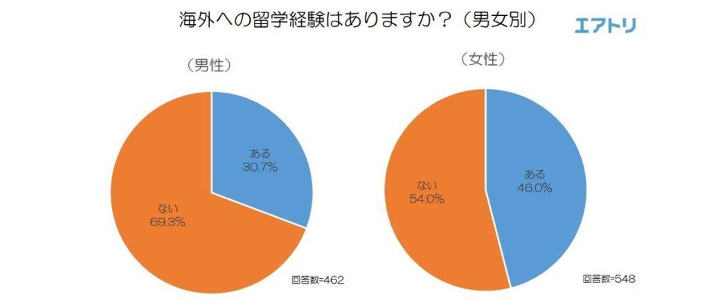 해외유학남녀 1024x438 필리핀영어연수 인기! 일본인의 해외유학 국가 순위