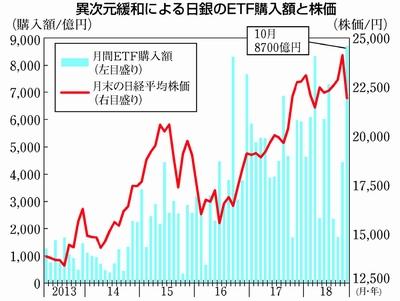 ETF 일본은행 10월 주식투자 ETF 매입금액 사상 최고