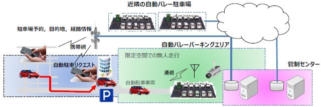 auto parking 스마트폰 활용 차세대 자동 발레파킹 주차 시스템 공개