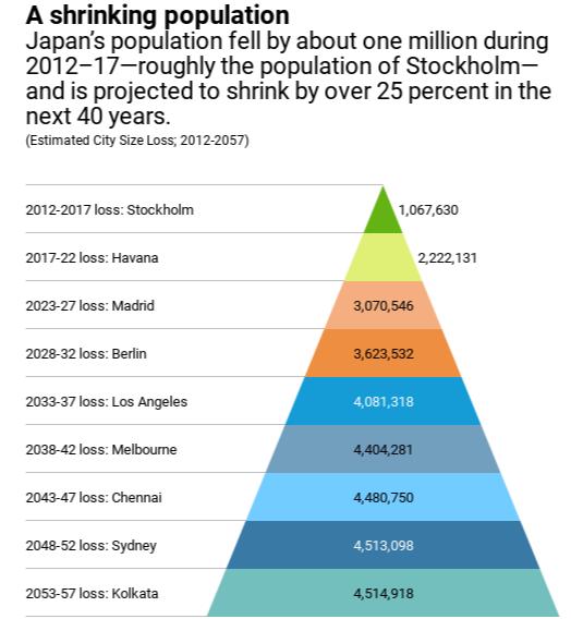 japan population loss IMF 일본 보고서, 인구감소로 40년 후 GDP 25% 감소